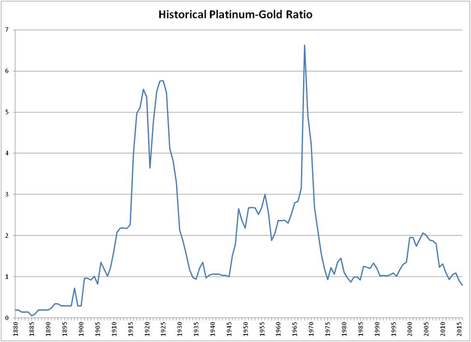 A Detailed History of the Platinum Gold Ratio