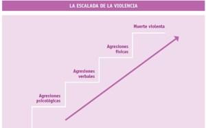 Escalada violencia