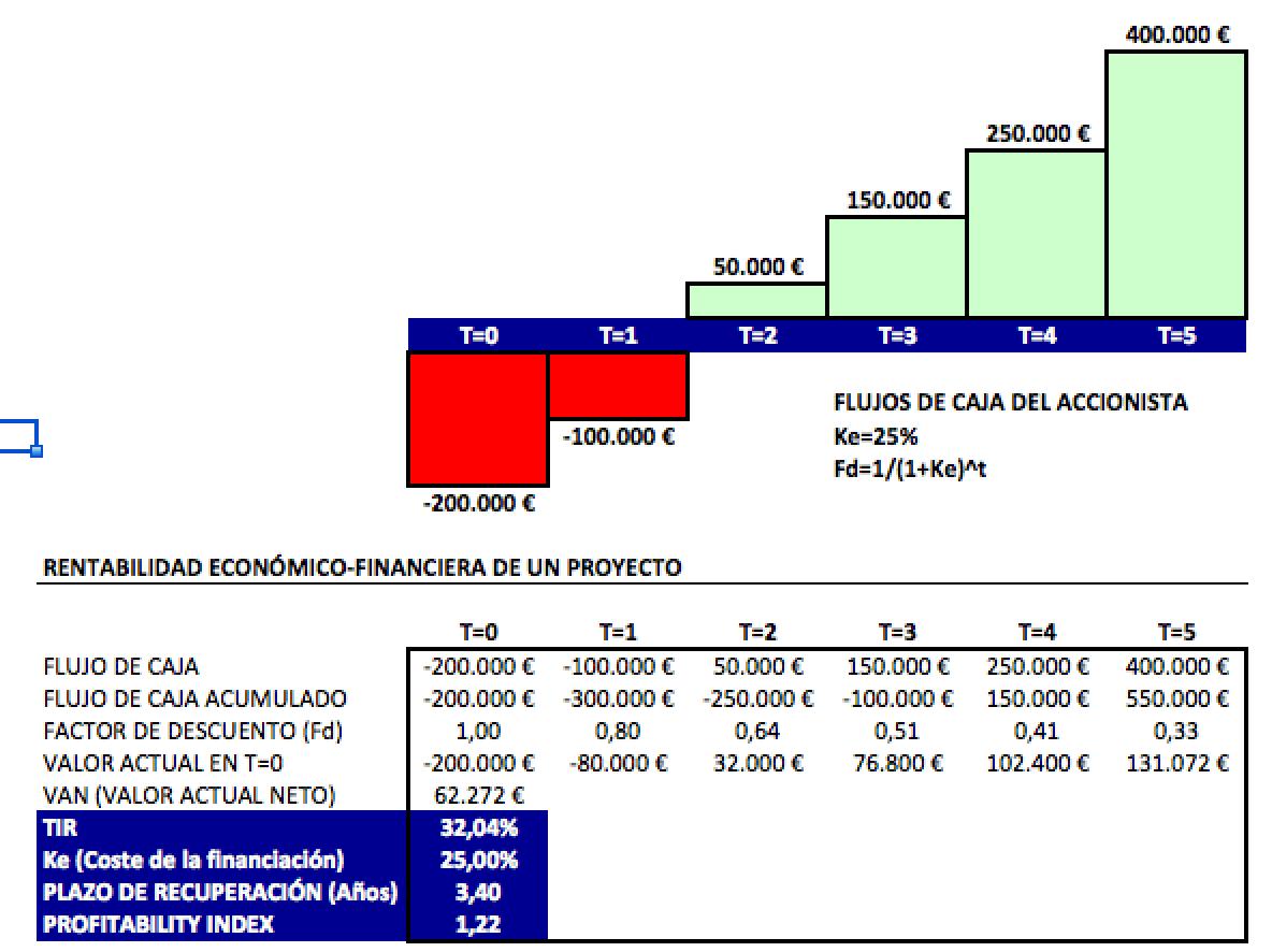 Cómo determinar la rentabilidad de un proyecto, TIR, VAN, Payback
