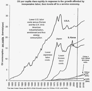 Consumo de petróleo durante las distintas etapas de la industrialización