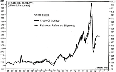 Crude oil outlays