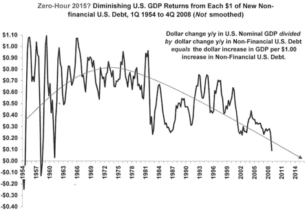 Dismissing US GDP returns