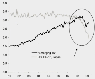 Evolución de las matriculaciones de vehículos en países emergentes y USA, EU, Japón