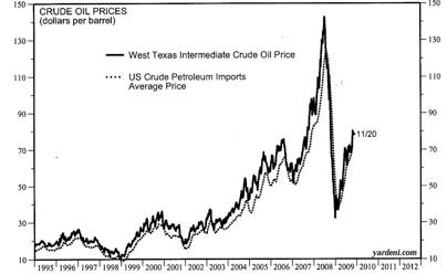 Evolución de los precios del petróleo