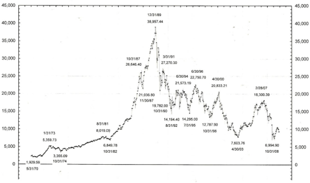 Evolución del Índice Nikkei 1970-2009