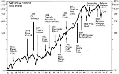 S&P 500 crisis históricas