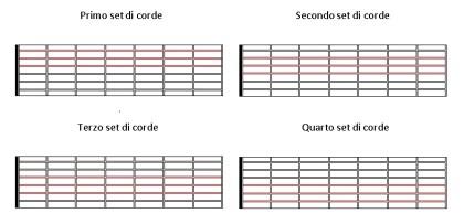 Set di corde