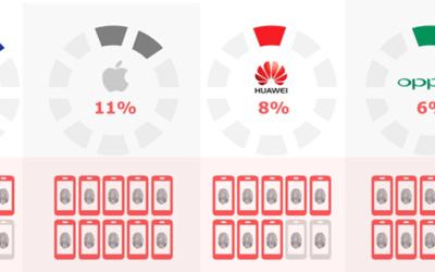 Sensors in Smartphones to Top 10 Billion Unit Shipments in 2020