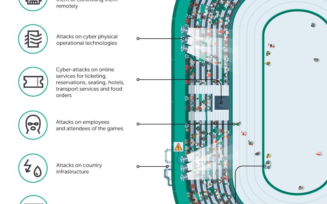 I consigli di Securing Smart Cities per proteggere i Giochi Olimpici