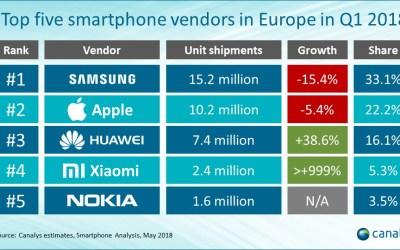 Vendite smartphone in Europa: Xiaomi è il 4° produttore