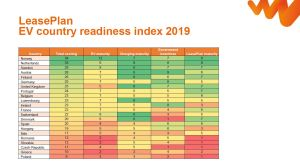 EV-Readiness-Country-index-2019