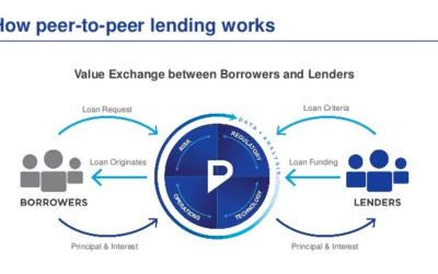 Il 2019? L'anno della verità per il P2P lending