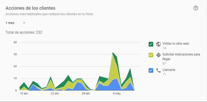 interacciones de usuarios con tu ficha de google my business