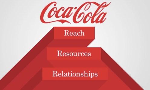 Coke's alt accelerator