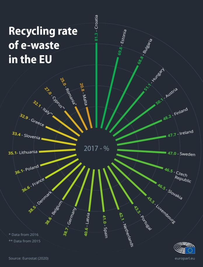 यूरोपीय संघ में ई-कचरे की रीसाइक्लिंग दर पर इन्फोग्राफिक