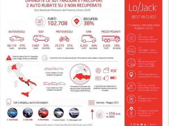 कार चोरी बढ़ रही है: सबसे लोकप्रिय मॉडलों की रैंकिंग