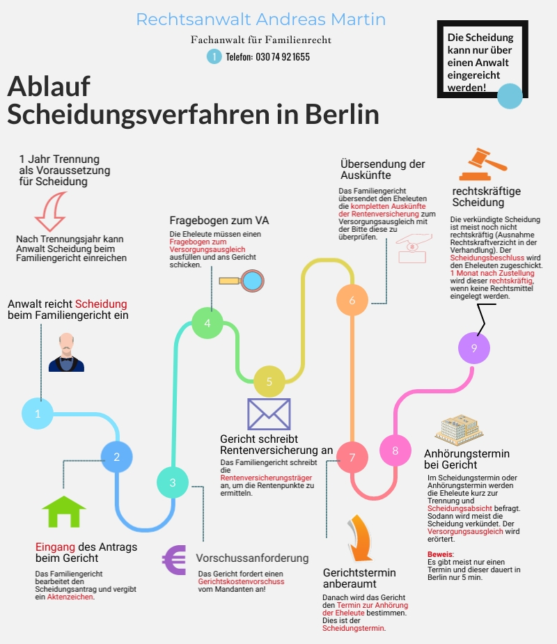 Ablauf des Scheidungsverfahrens in Berlin