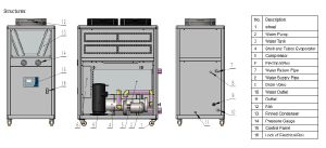 Air Cooled Glycol Chiller System With 5C Outlet Manufacturers China  Plant Price  ANYDA