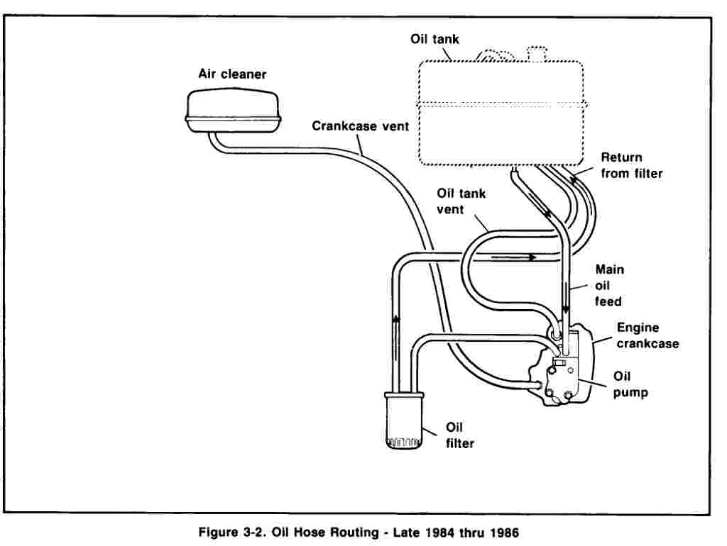 Harley Evo Oil Flow Diagram