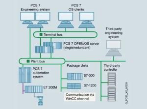 PCS 7 SOFTWARE