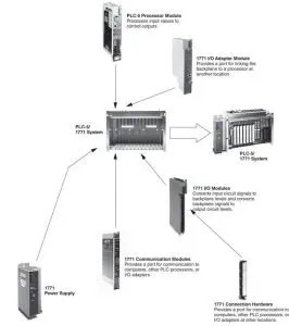 ALLEN-BRADLEY PLC-5 SYSTEMS