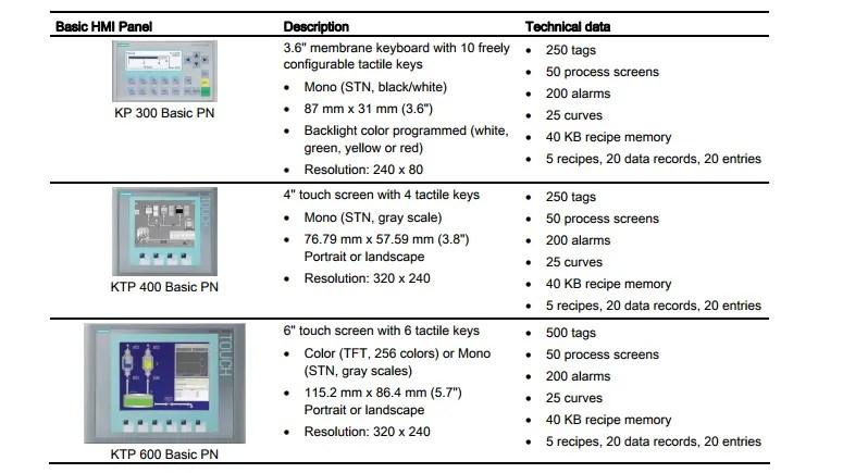 SIMATIC S7-12 HMI panels