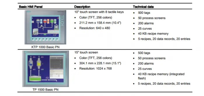 SIMATIC S7-12 HMI panels