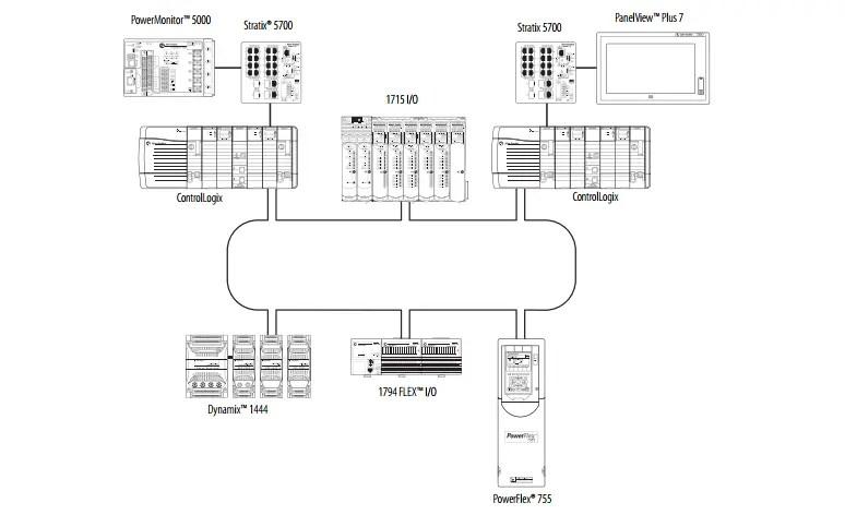 Allen Bradley Controllogix System 1756 Series Catalog Numbers