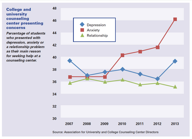 Percentage of students who presented with depression, anxiety or a relationship problem as their main reason for seeking help at a counseling center.