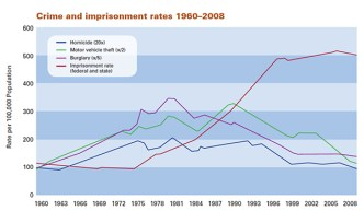 "Crime and imprisonment rates 1960–2008 (Source: ""The Growth of Incarceration in the United States: Exploring Causes and Consequences,"" The National Research Council, 2014.)"