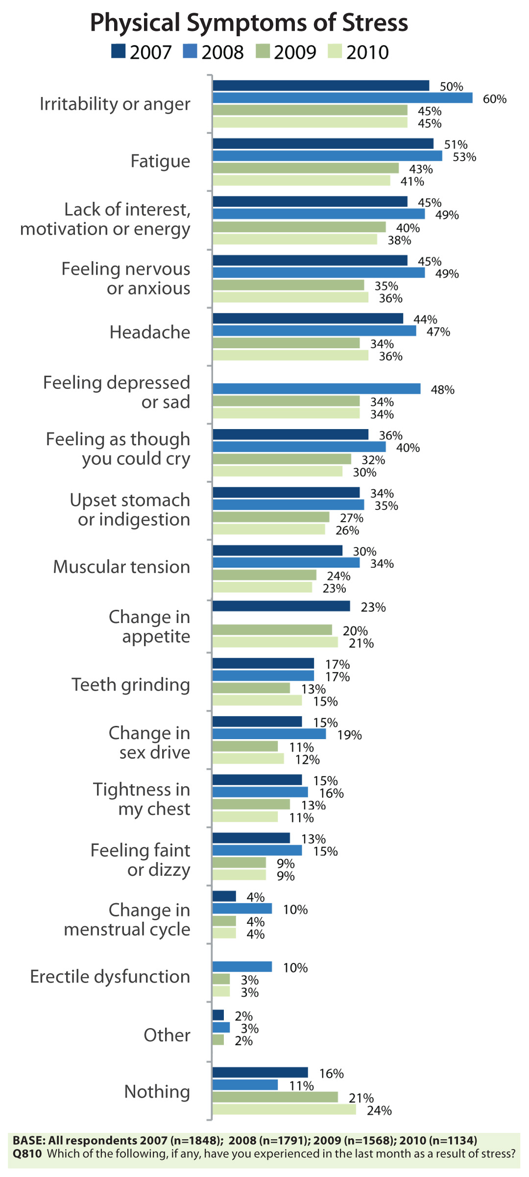 Stress In America Infographics And Images