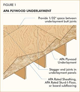 apa the engineered wood association