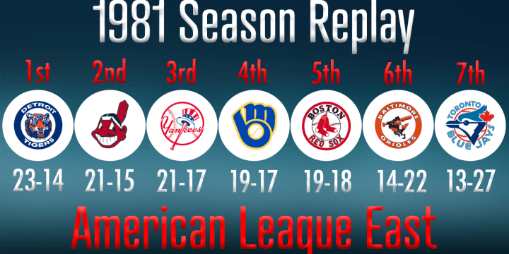 81 REPLAY AL EAST STANDINGS