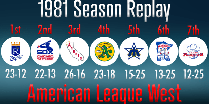 81 REPLAY AL WEST STANDINGS