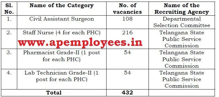 TSPSC Health Department Notification 2018 Staff Nurse Civil Assistant Surgeon 432 Jobs Recruitment Notification