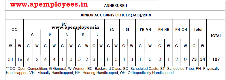 TSNPDCL JAO Notification 2018 Junior Accounts Officer 107 Posts