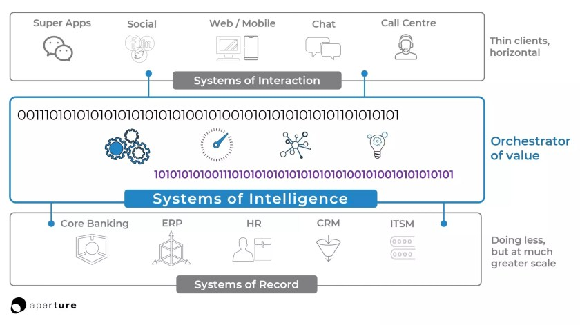 Enterprise Software Stack Systems of Intelligence