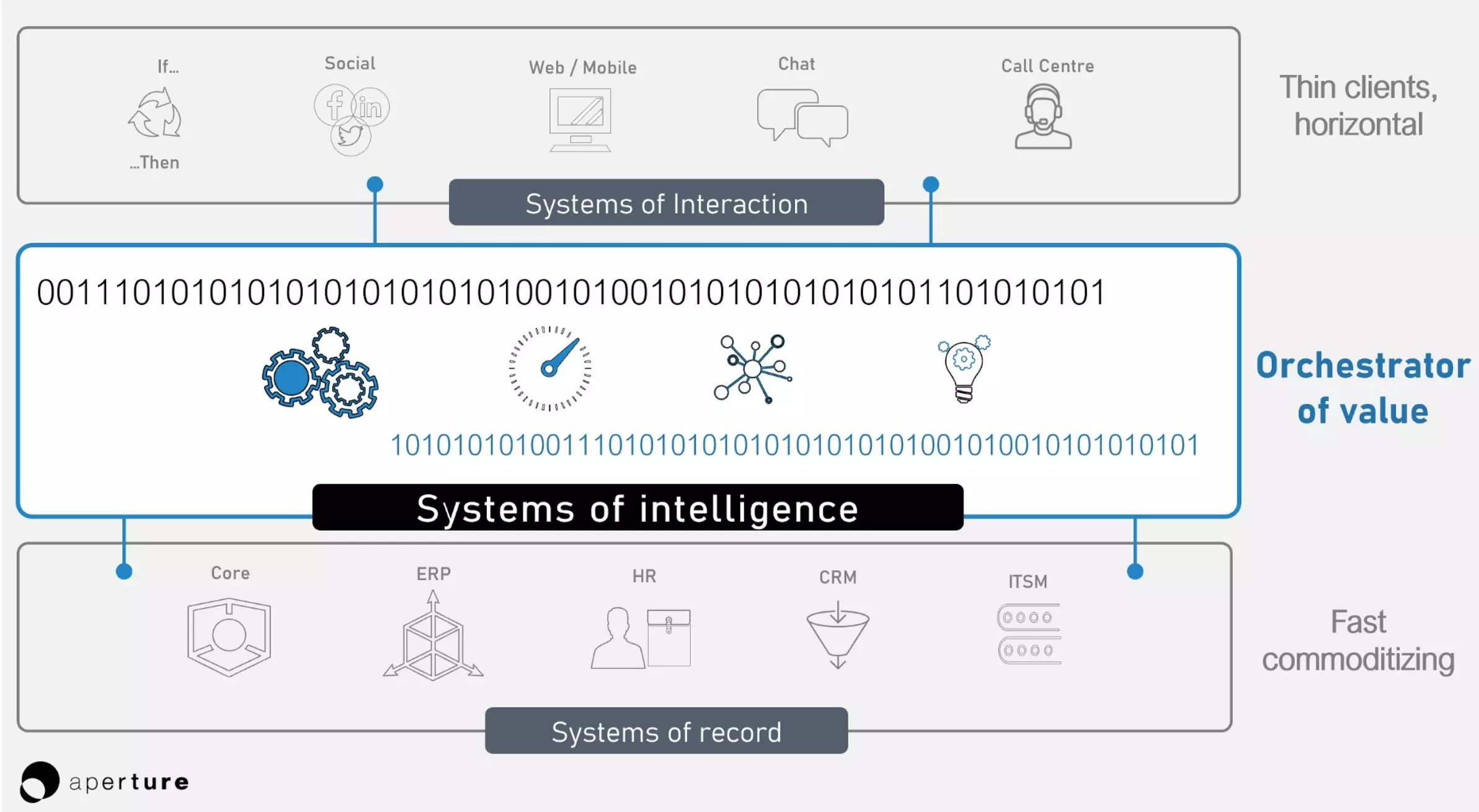 Systems of Intelligence Basic.png