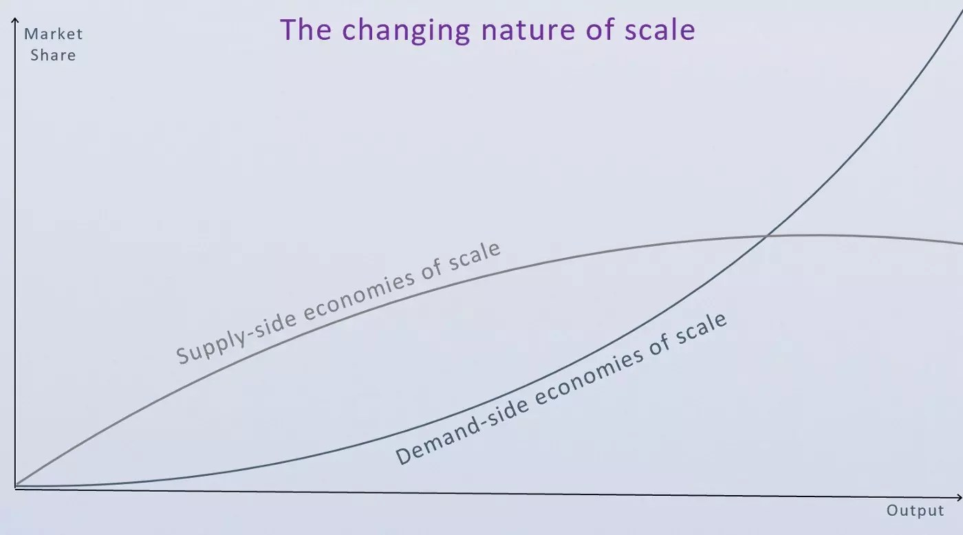 The Changing Nature of Scale