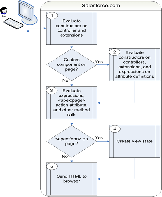 Visualforce page Order of Execution