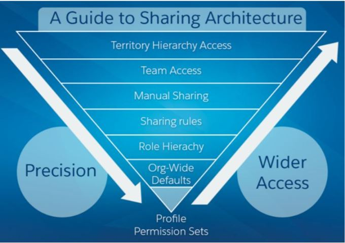 Sharing Architecture in Salesforce