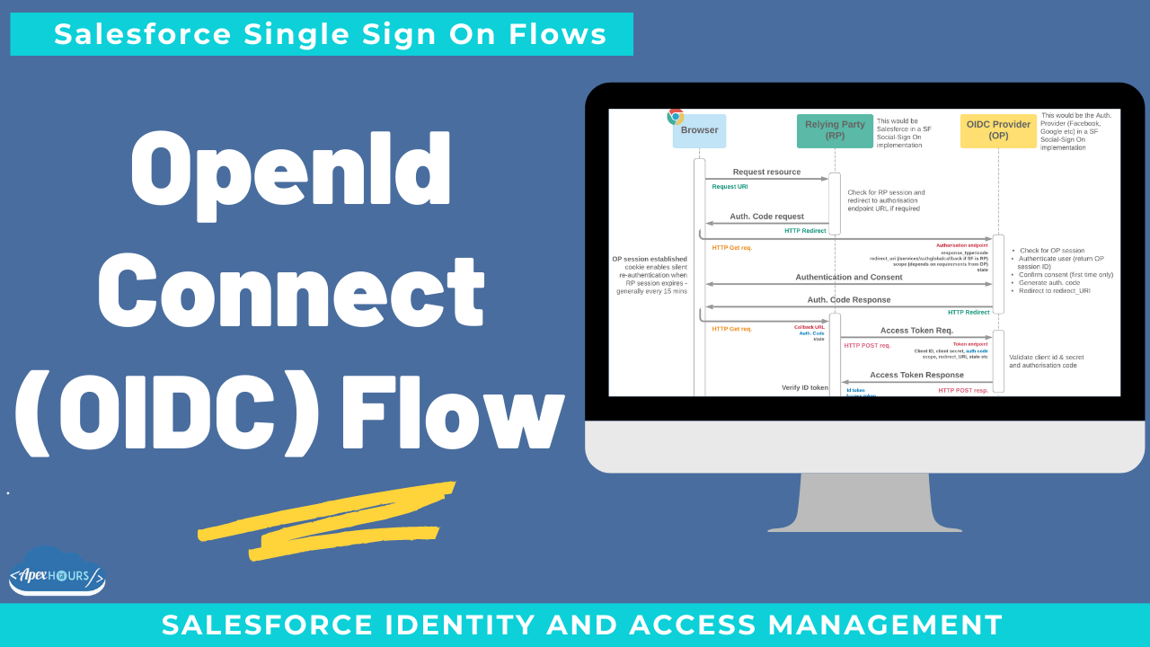 OpenID Connect (OIDC) Flow
