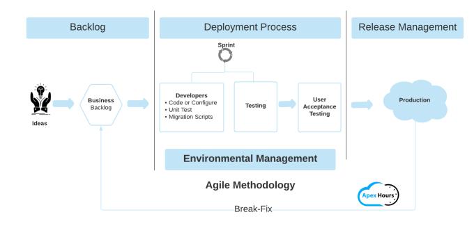 Development Process flow in Salesforce