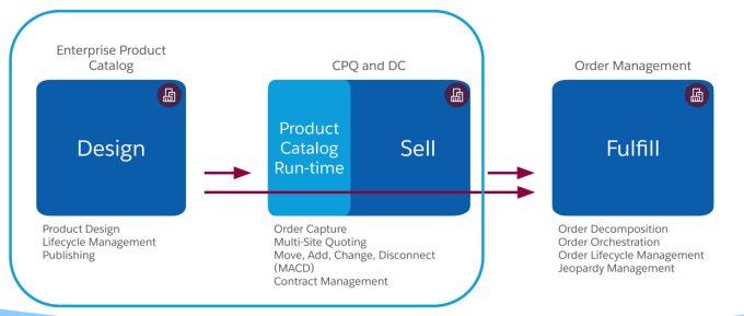 Enterprise Product Catalog
