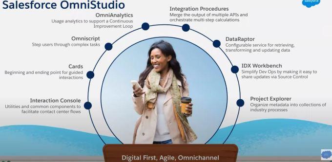 Salesforce OmniStudio