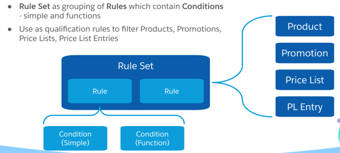 Rules and Interfaces in Vlocity CPQ