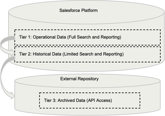 Backup and Restore Options & Architecture