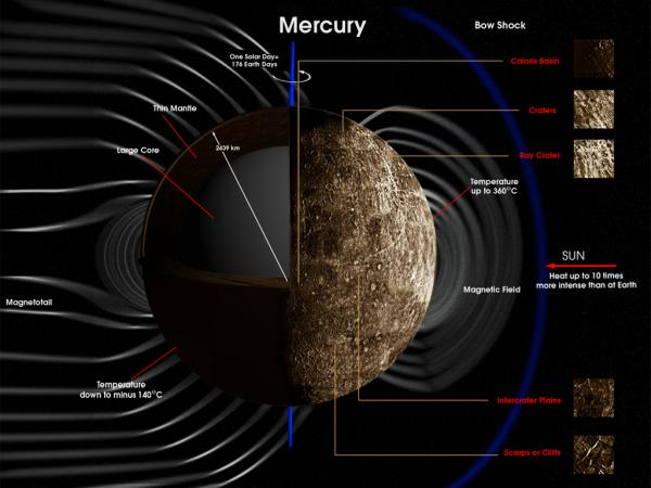 4 million years old magnetic field of mercury