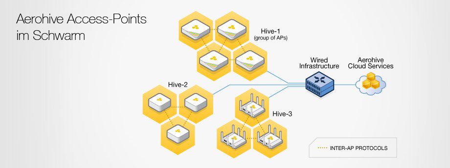 Aerohive Apple Support