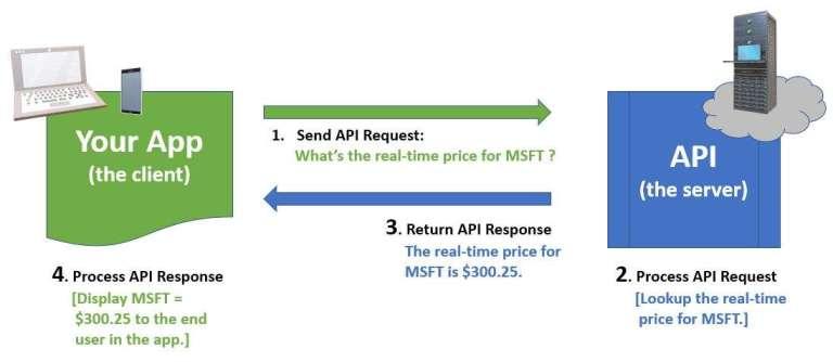 API request | response example - stock price
